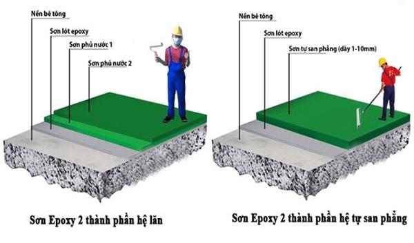 độ dày tiêu chuẩn của lớp sơn sàn Epoxy hình 2