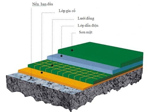 độ dày tiêu chuẩn của lớp sơn sàn Epoxy hình 3